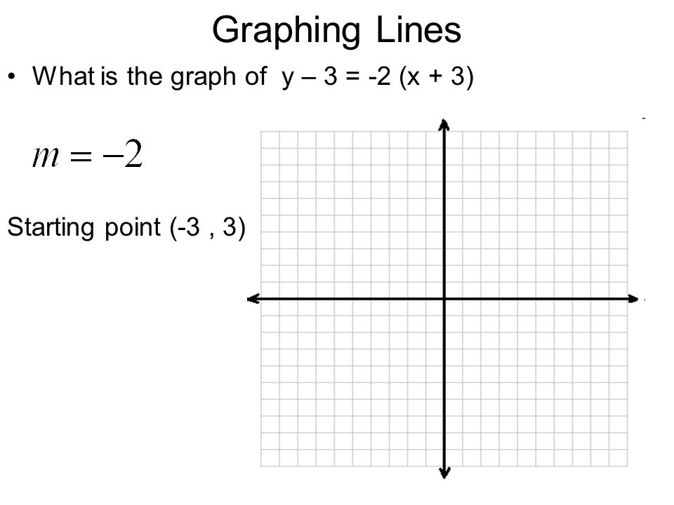 Graphing Lines What is the graph of y – 3 = -2 (x + 3)