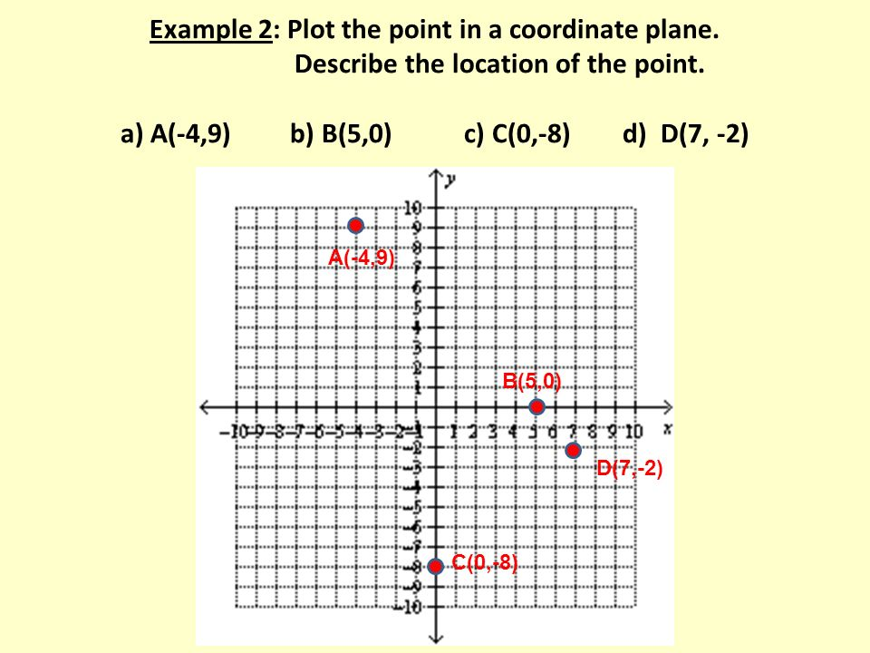 Example 2: Plot the point in a coordinate plane