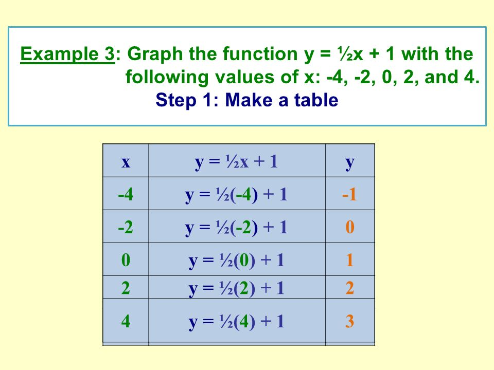Example 3: Graph the function y = ½x + 1 with the