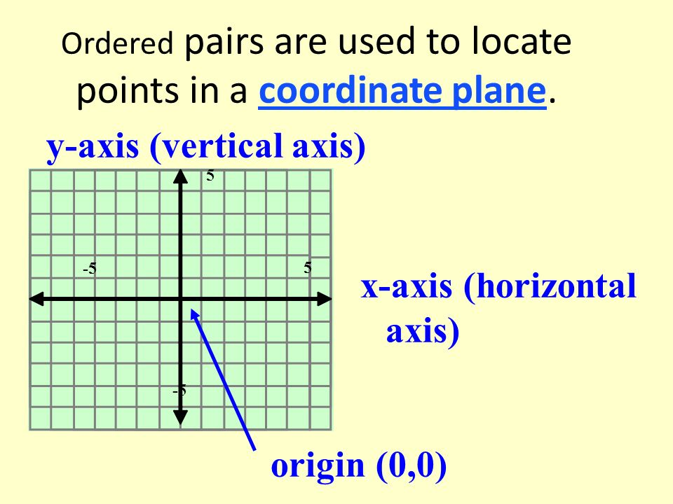 Ordered pairs are used to locate points in a coordinate plane.