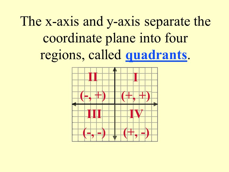 The x-axis and y-axis separate the coordinate plane into four regions, called quadrants.