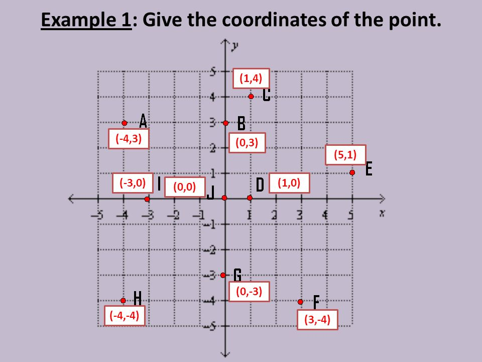 Example 1: Give the coordinates of the point.