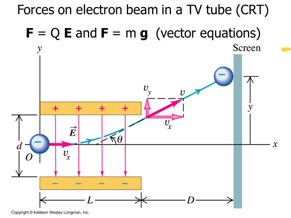 Forces on electron beam in a TV tube (CRT)