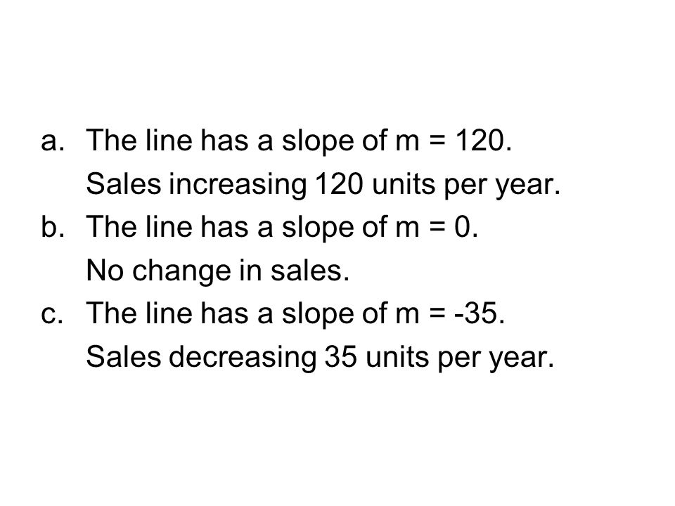 The line has a slope of m = 120.
