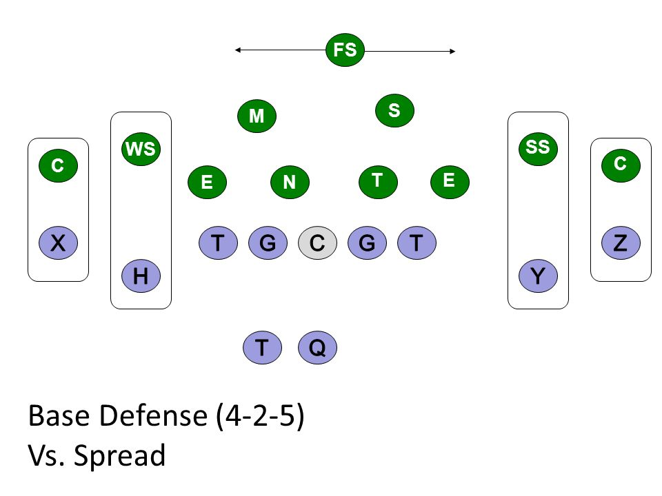 Base Defense (4-2-5) Vs. Spread X T G C G T Z H Y T Q FS S M WS SS C C