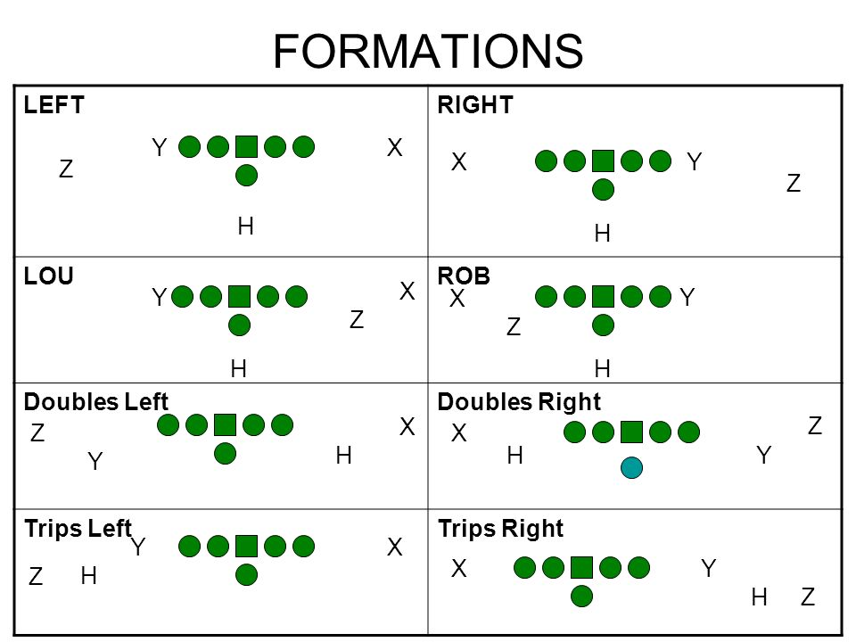 FORMATIONS LEFT RIGHT LOU ROB Doubles Left Doubles Right Trips Left