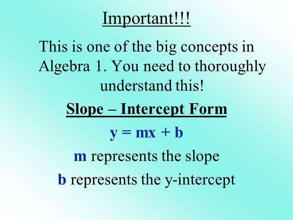 b represents the y-intercept