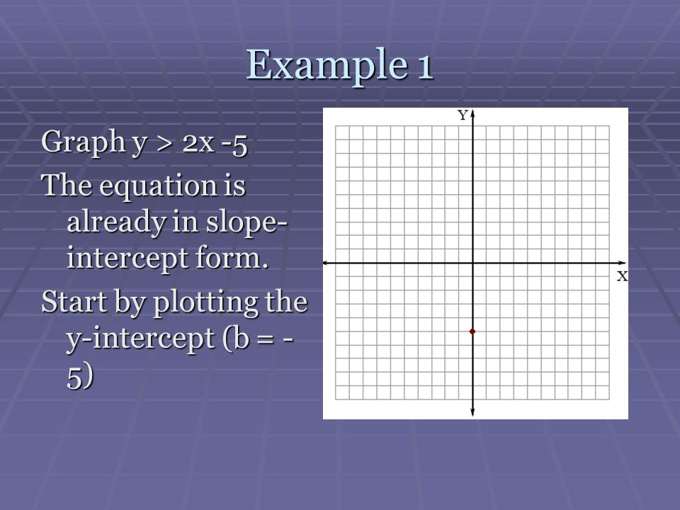 Example 1 Graph y > 2x -5. The equation is already in slope-intercept form.