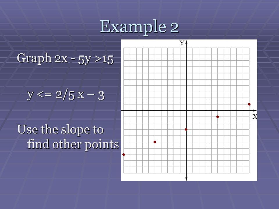 Example 2 Graph 2x - 5y >15 y <= 2/5 x – 3