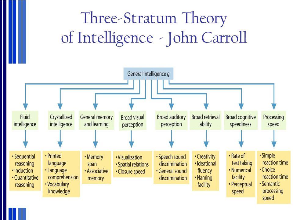 Three-Stratum Theory of Intelligence - John Carroll