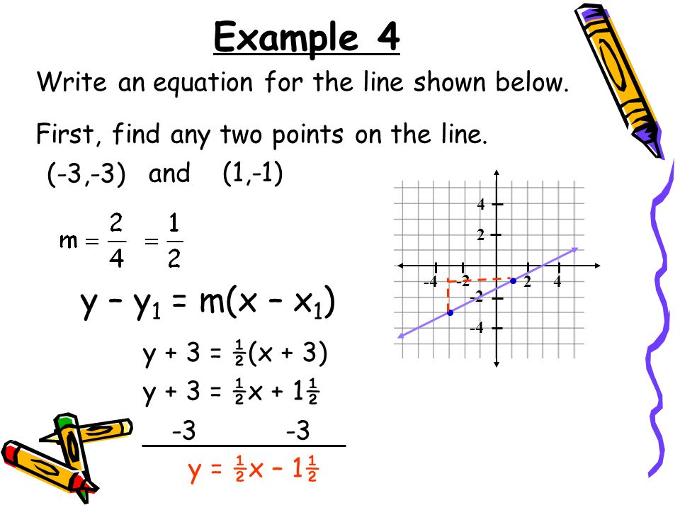 Example 4 Write an equation for the line shown below. First, find any two points on the line. (-3,-3)