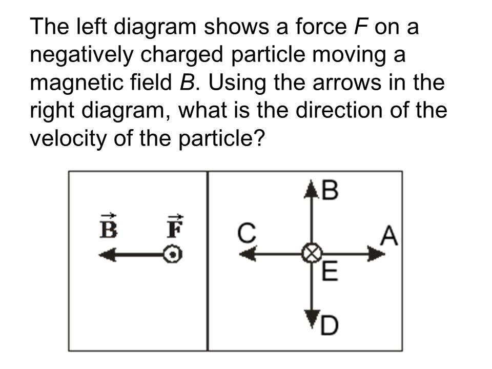 The left diagram shows a force F on a negatively charged particle moving a magnetic field B.