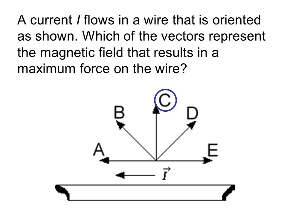 A current I flows in a wire that is oriented as shown