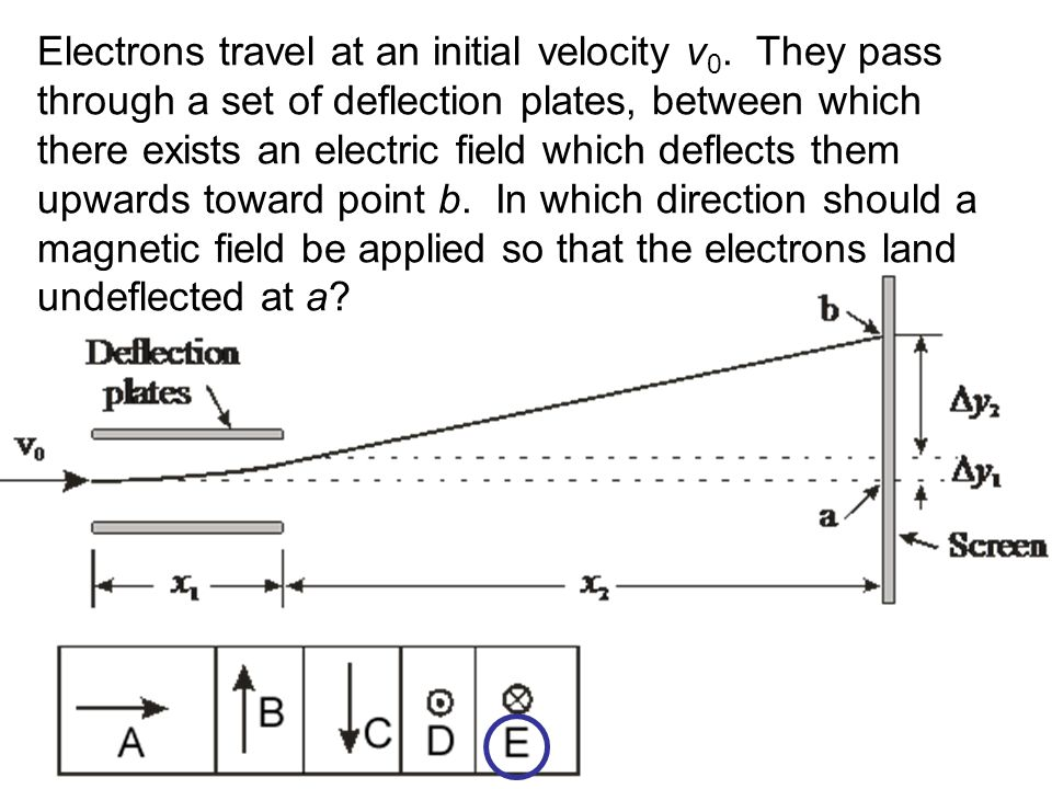 Electrons travel at an initial velocity v0