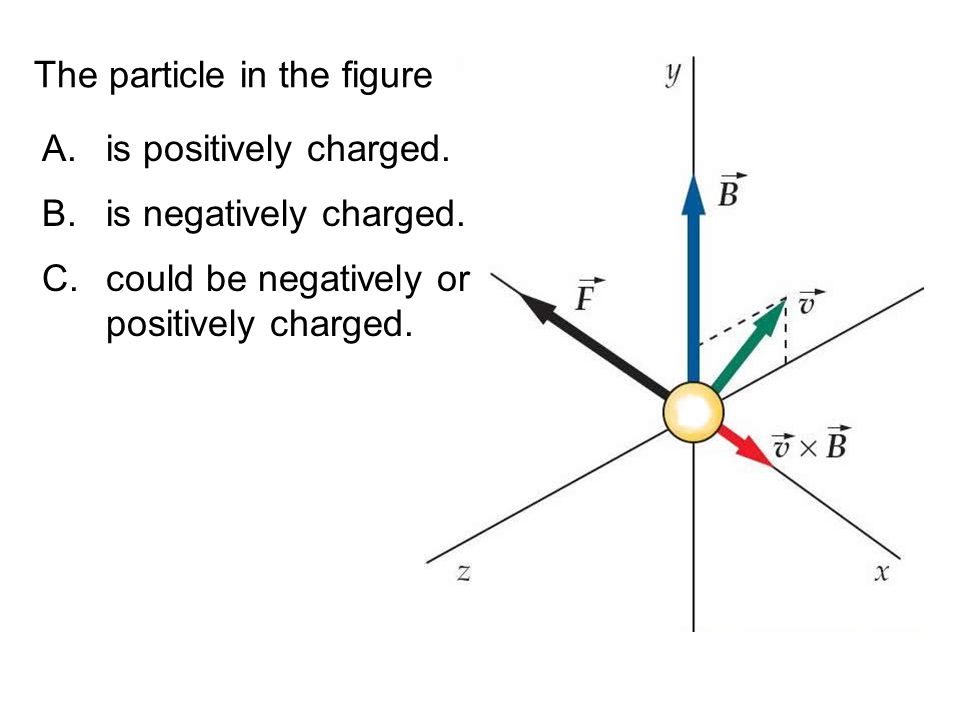 The particle in the figure