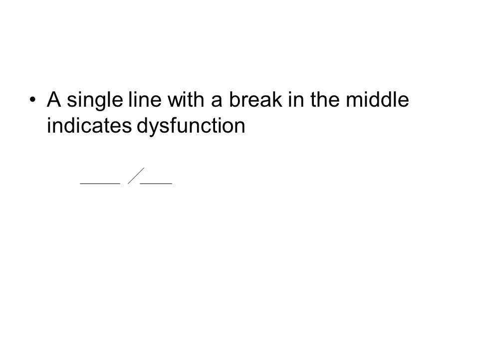 A single line with a break in the middle indicates dysfunction