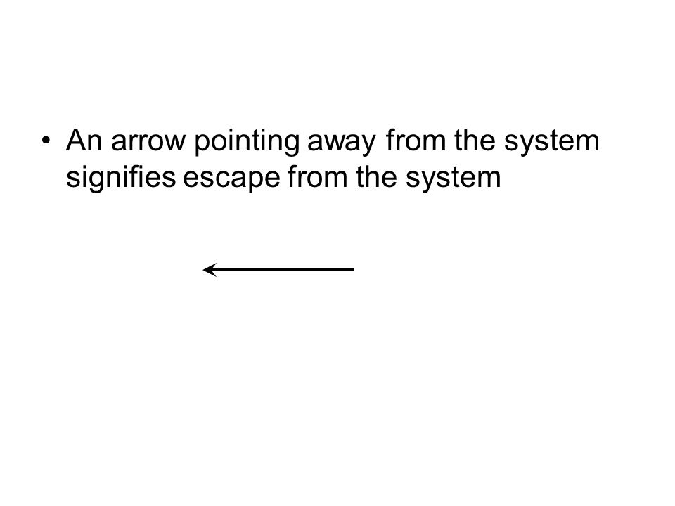 An arrow pointing away from the system signifies escape from the system