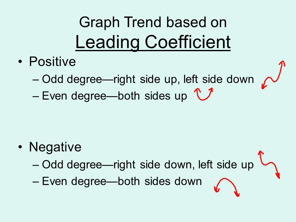 Graph Trend based on Leading Coefficient