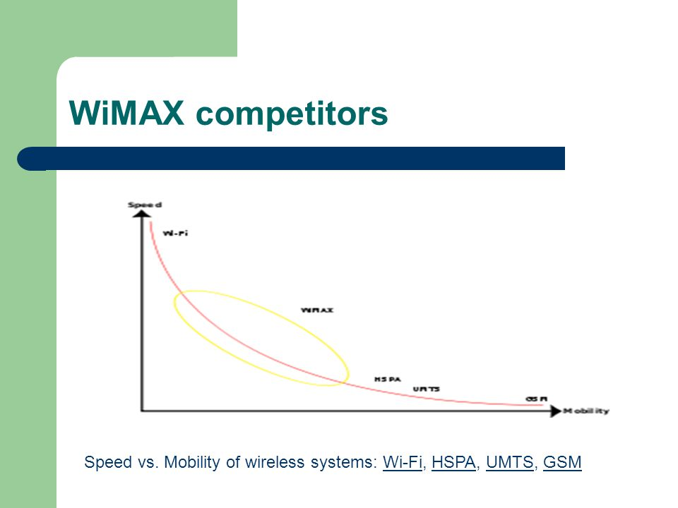 WiMAX competitors Speed vs. Mobility of wireless systems: Wi-Fi, HSPA, UMTS, GSM