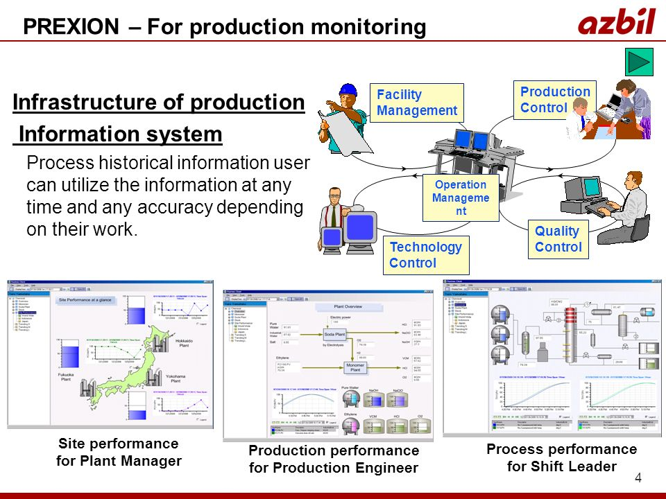 PREXION – For production monitoring