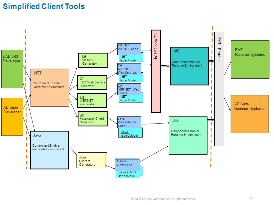 Simplified Client Tools
