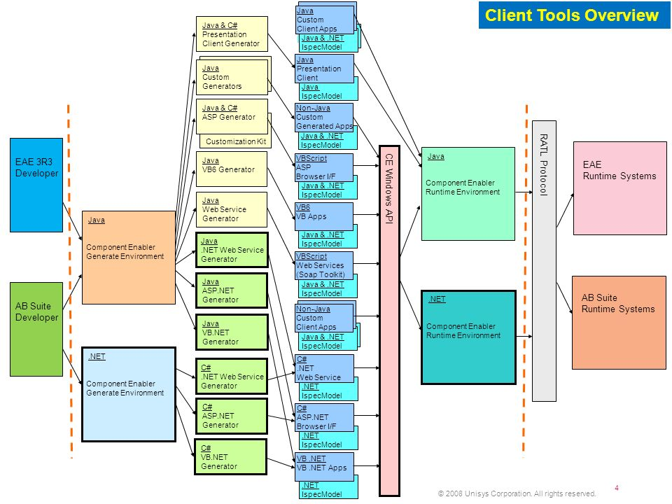 Client Tools Overview RATL Protocol EAE 3R3 EAE Runtime Systems