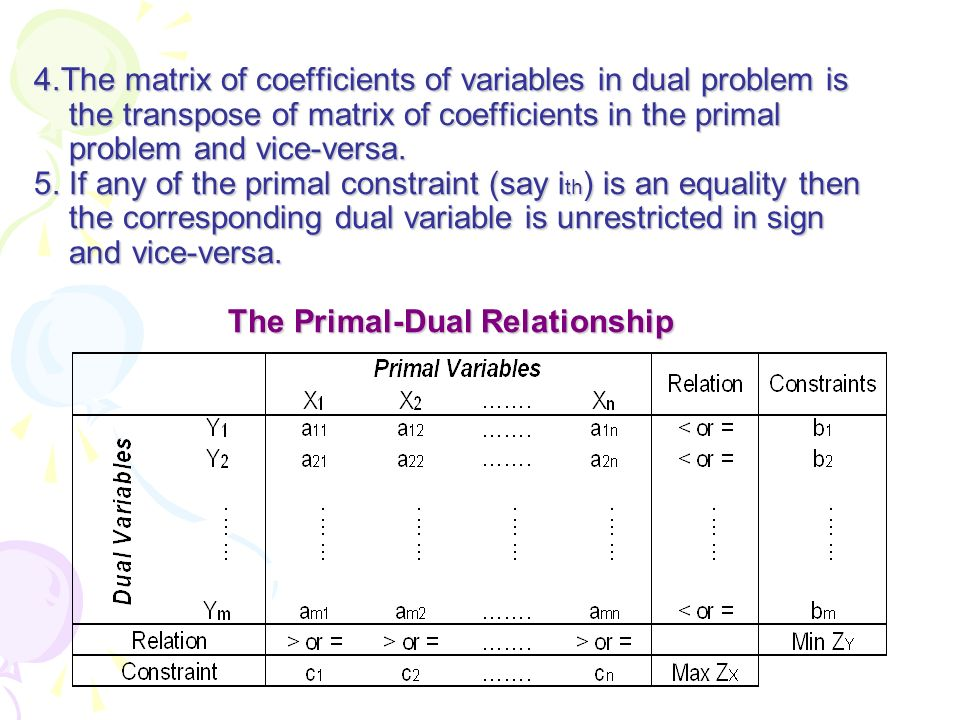 4.The matrix of coefficients of variables in dual problem is the transpose of matrix of coefficients in the primal problem and vice-versa.