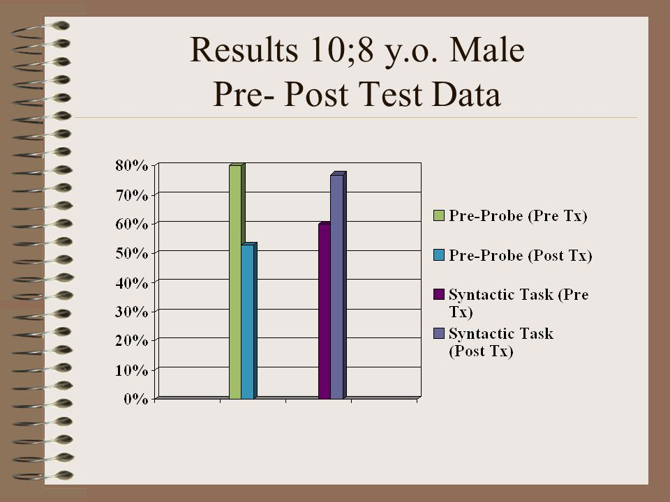 Results 10;8 y.o. Male Pre- Post Test Data