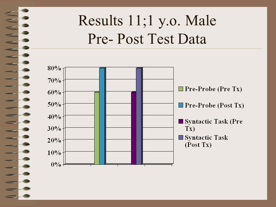 Results 11;1 y.o. Male Pre- Post Test Data
