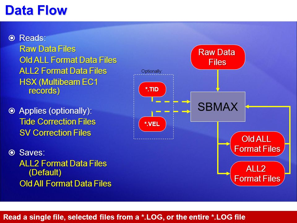 Data Flow SBMAX Reads: Raw Data Files Old ALL Format Data Files