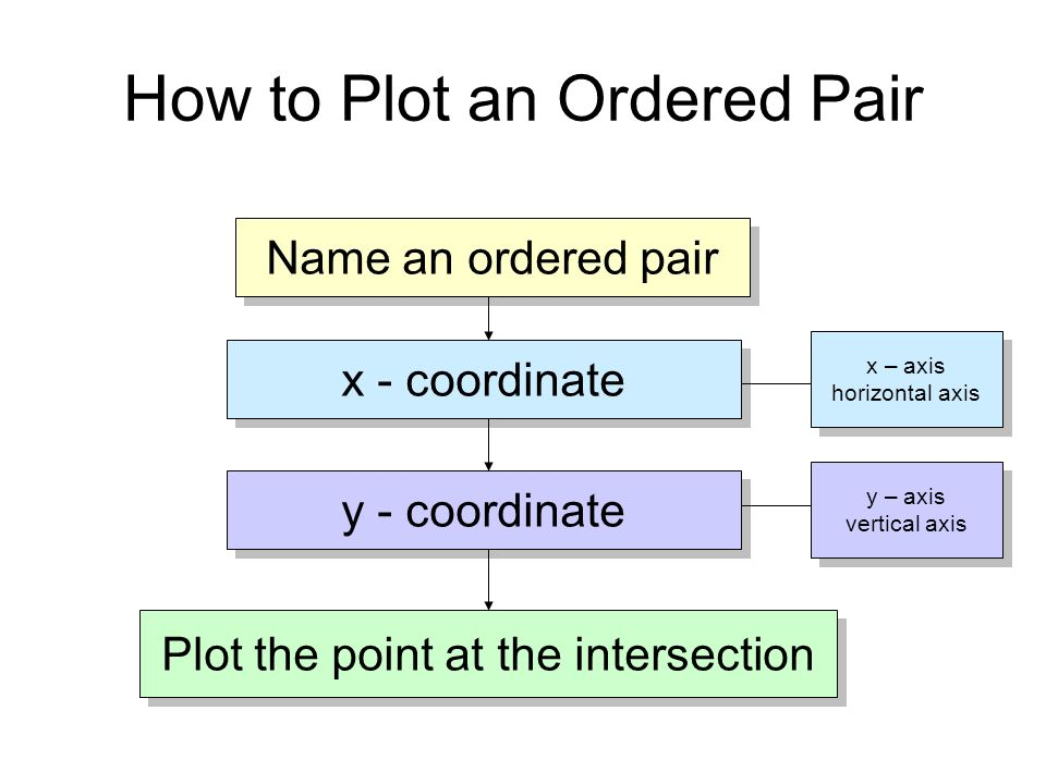 How to Plot an Ordered Pair