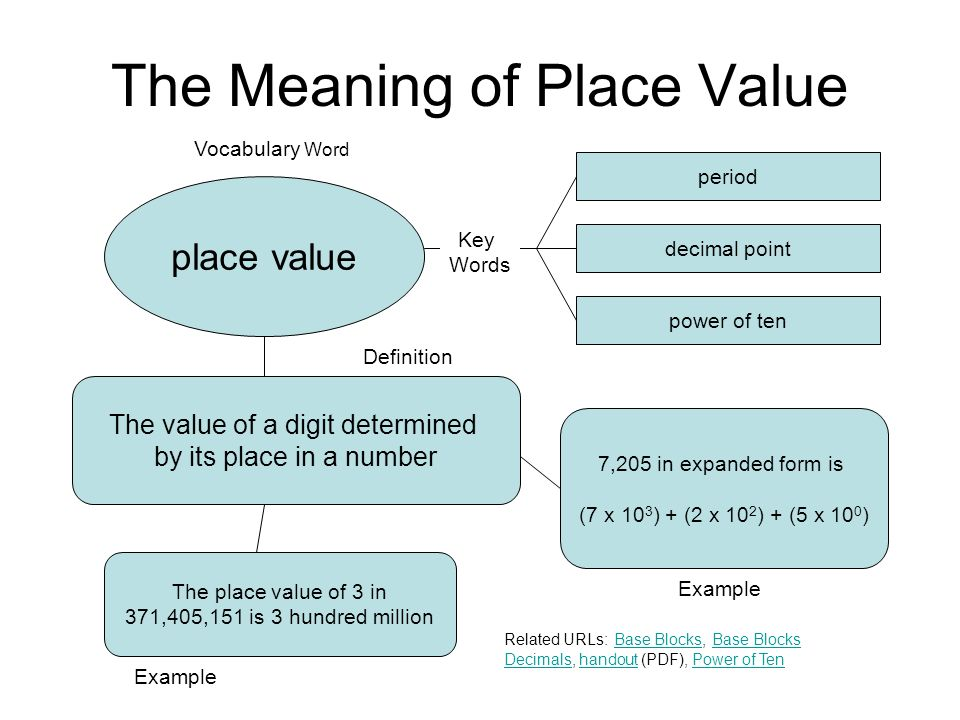 The Meaning of Place Value