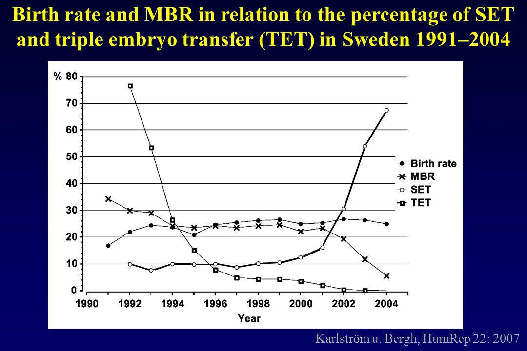 Birth rate and MBR in relation to the percentage of SET
