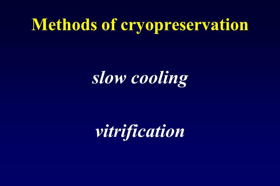 Methods of cryopreservation