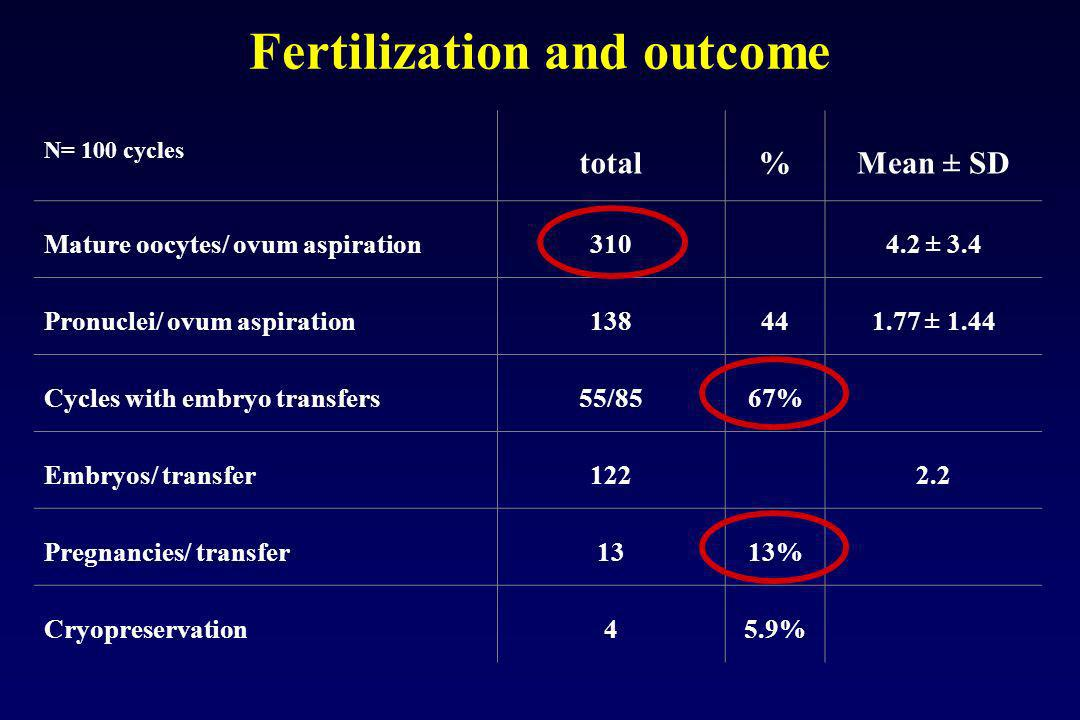 Fertilization and outcome