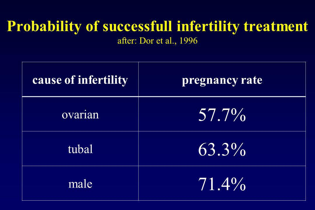 Probability of successfull infertility treatment after: Dor et al