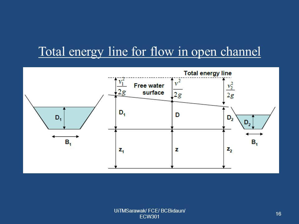 Total energy line for flow in open channel
