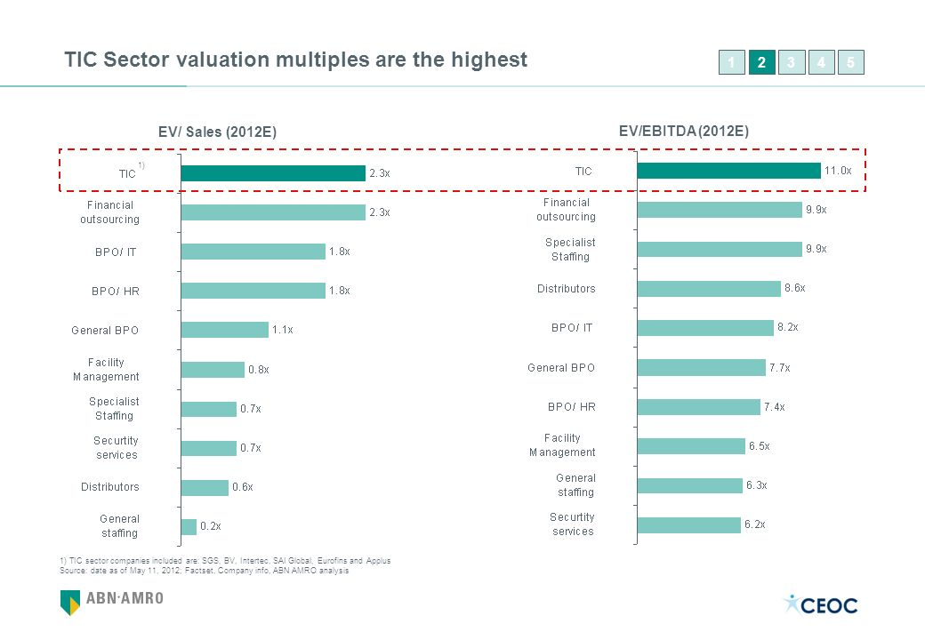 TIC Sector valuation multiples are the highest
