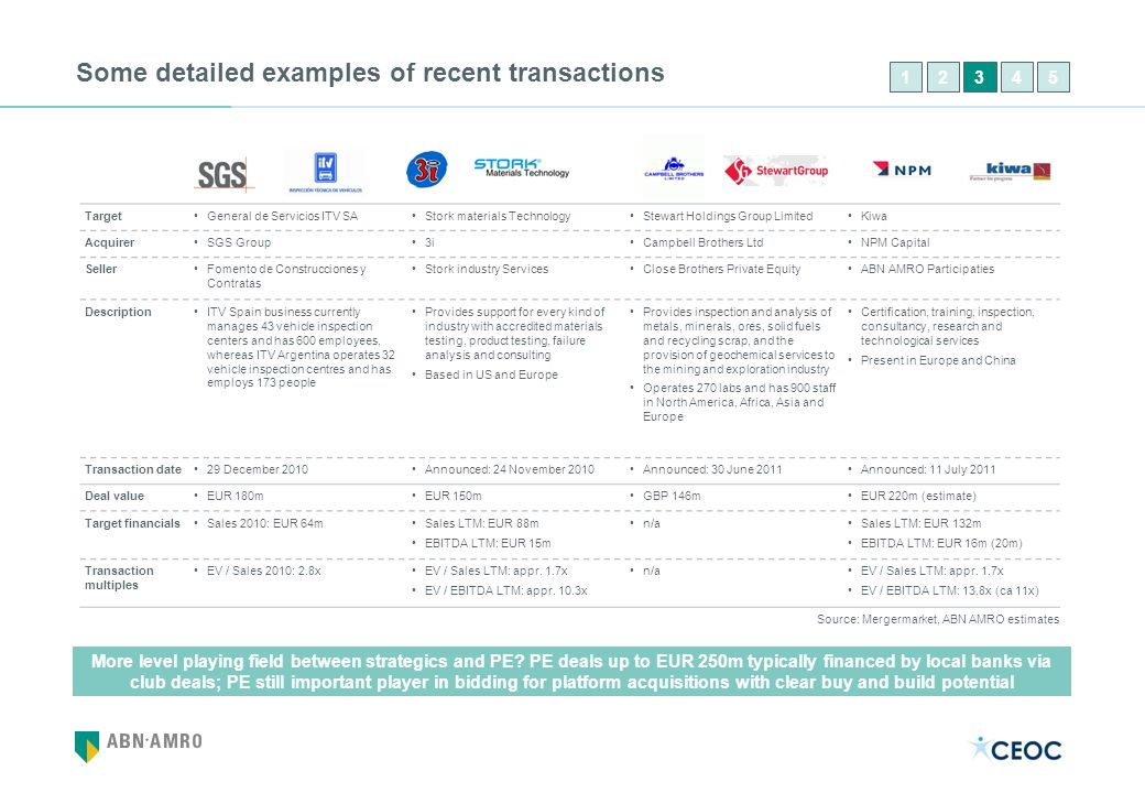 Some detailed examples of recent transactions