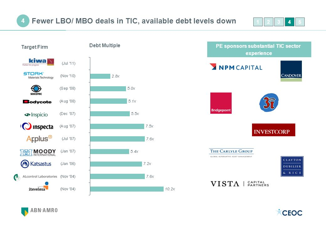 Fewer LBO/ MBO deals in TIC, available debt levels down