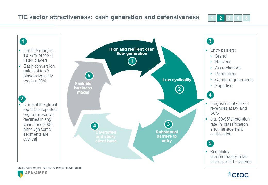 TIC sector attractiveness: cash generation and defensiveness