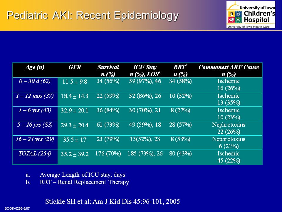 Pediatric AKI: Recent Epidemiology