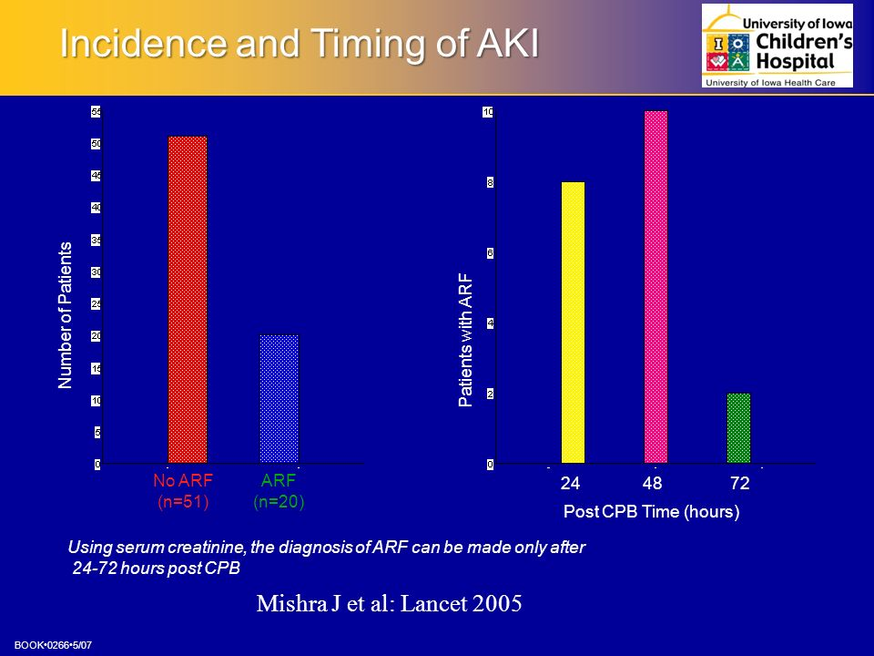 Incidence and Timing of AKI