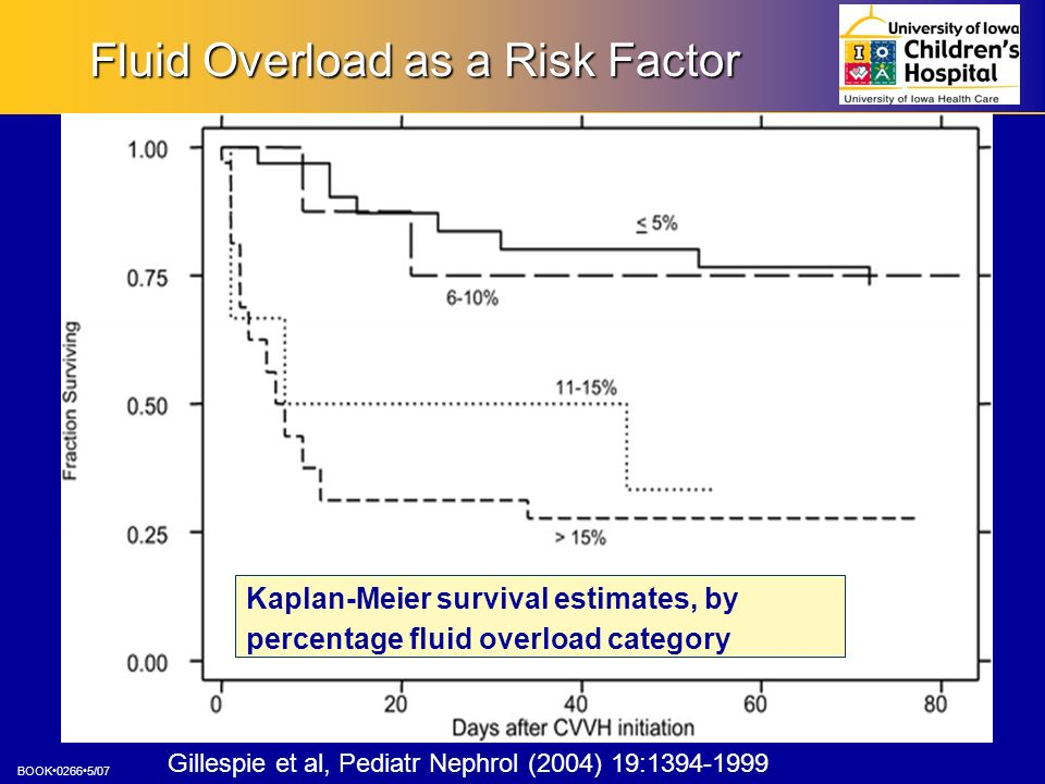 Fluid Overload as a Risk Factor
