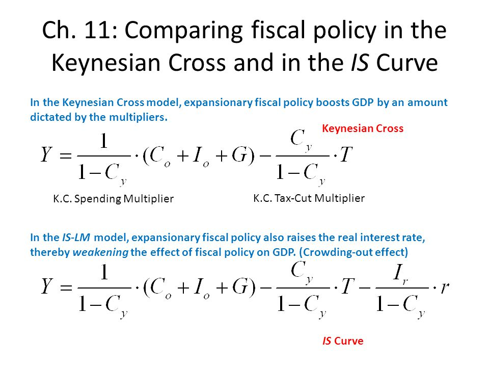 Ch. 11: Comparing fiscal policy in the Keynesian Cross and in the IS Curve