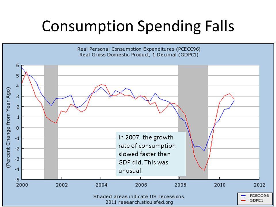 Consumption Spending Falls