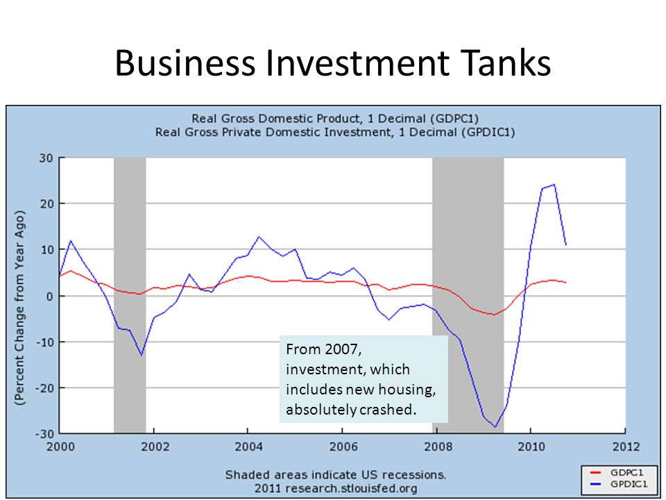 Business Investment Tanks