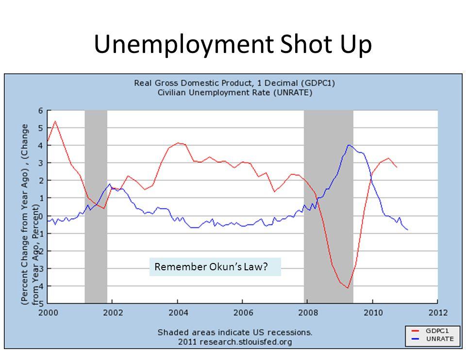 Unemployment Shot Up Remember Okun's Law