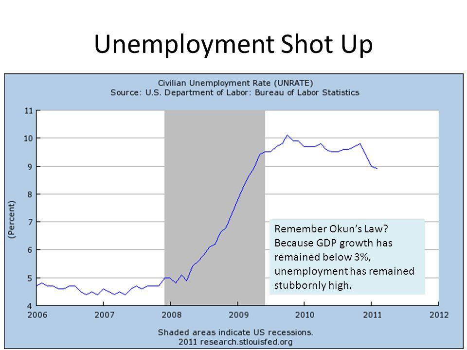 Unemployment Shot Up Remember Okun's Law.