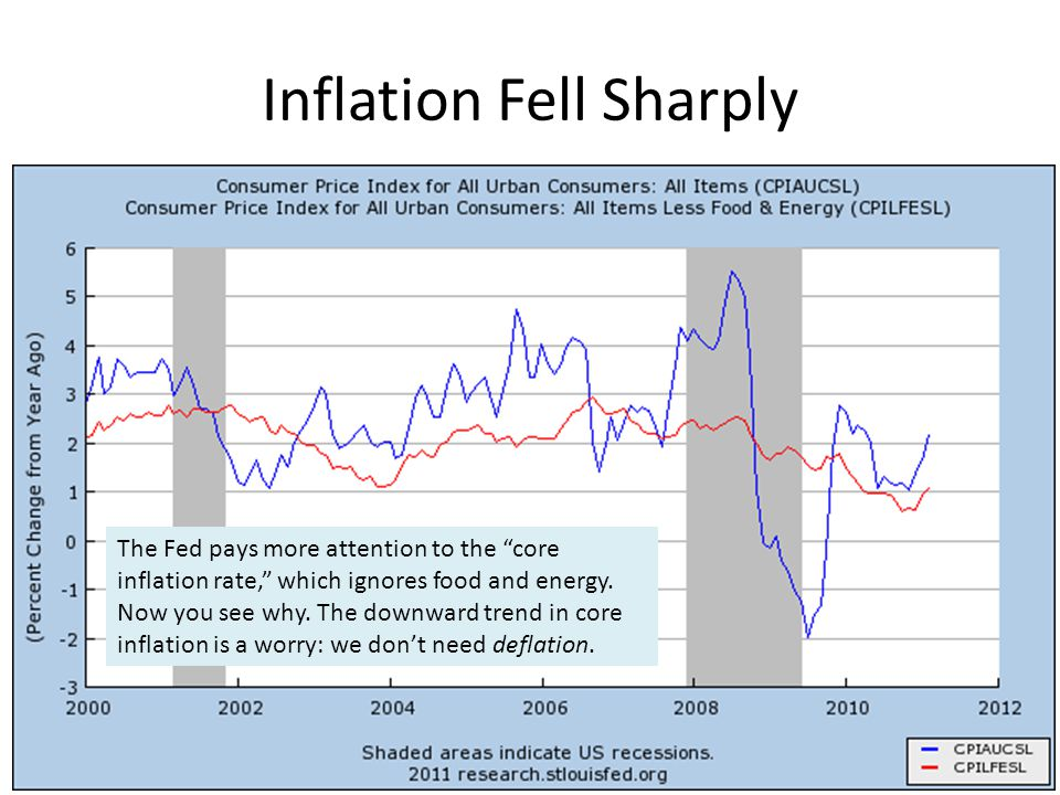 Inflation Fell Sharply